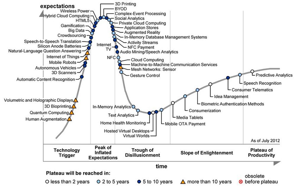 исследование Gartner-2012-Hype-Cycle